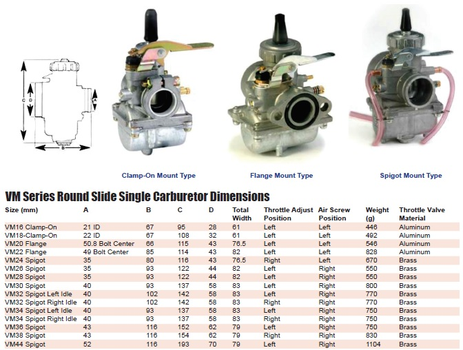 questions about my 1996 ds80 page 3 standard jetting is a 25 pilot jet and 87 5 main jet suzuki motorcycle parts 1996 ds80 carburetor diagram
